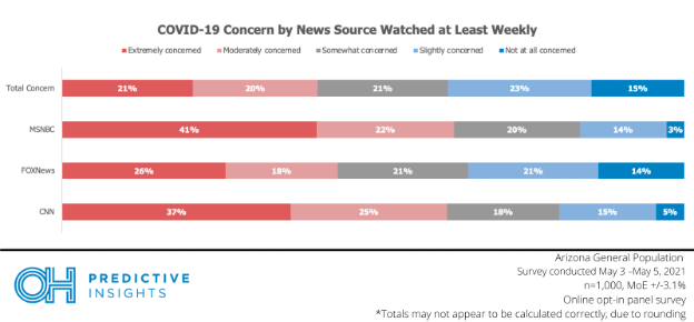 concern by news source-1