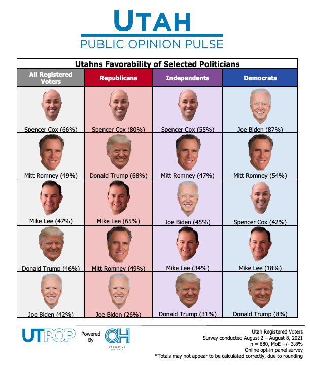 POLL: Utahns Are Not Fans of the Current or Former President
