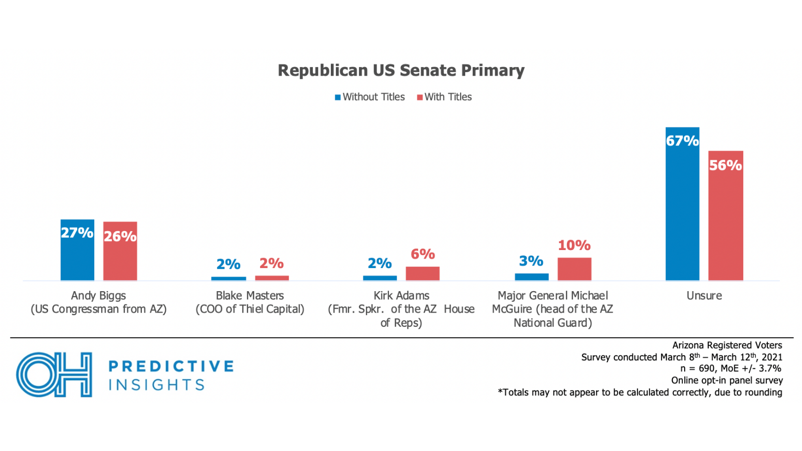 R Senate Primary with/out titles